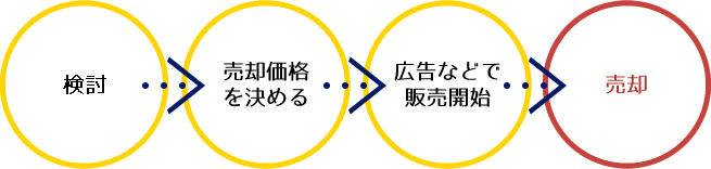 検討→売却価格を決める→広告などで販売開始→売却