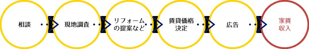 相談→現地調査→リフォームの提案など→賃貸価格決定→広告→家賃収入