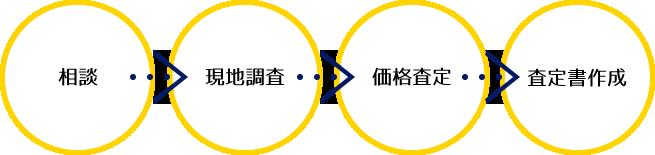 相談→現地調査→価格査定→査定書作成